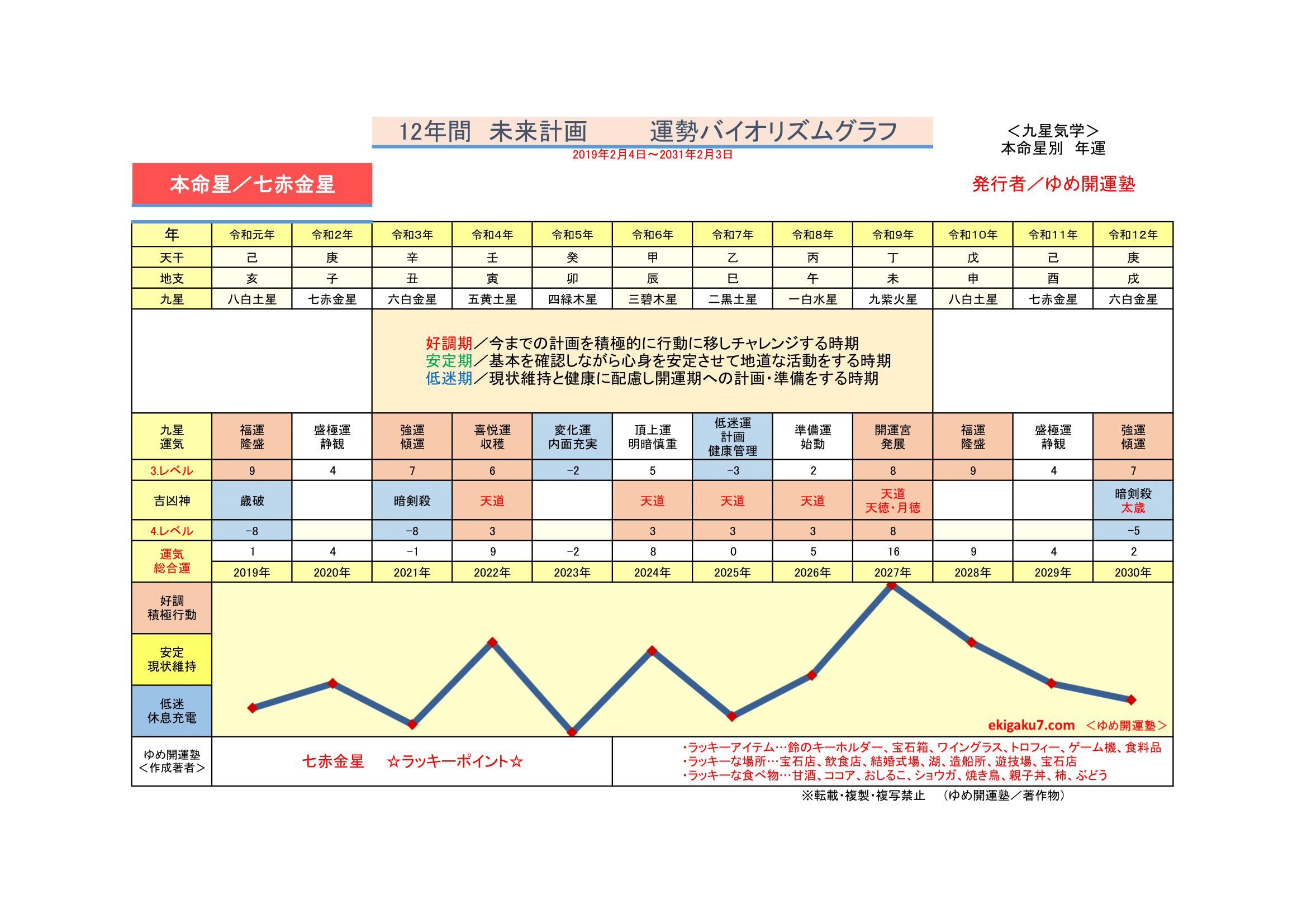 7 七赤金星 運勢開運グラフ 運勢開運バイオリズムグラフ 新開運