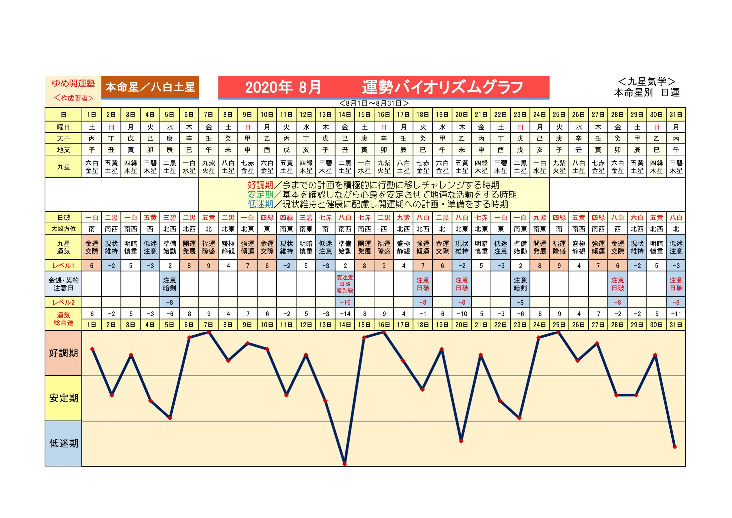 八白 土星 2020